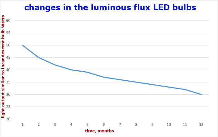 changes-in-the-luminous-flux-of-led-lamps