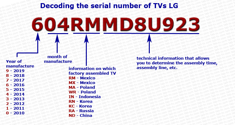 This image has an empty alt attribute; its file name is Decoding-the-serial-number-of-TVs-LG.jpg