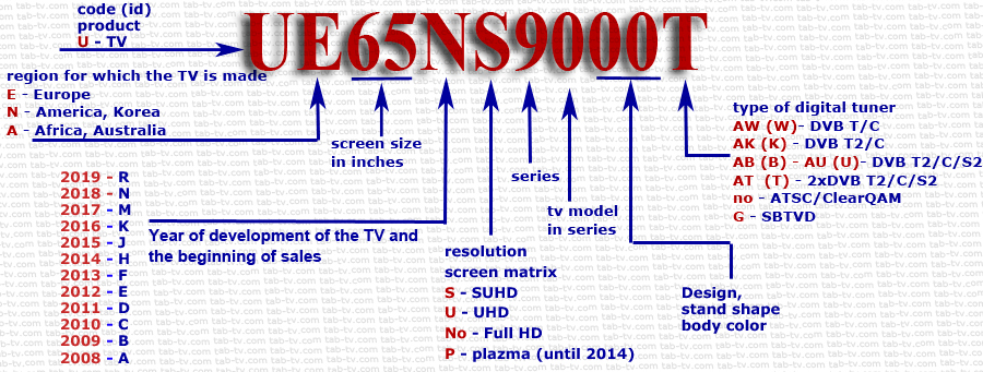 This image has an empty alt attribute; its file name is Identification-of-Samsung-TVs-by-model-number-explanation-2008-2019-en.jpg