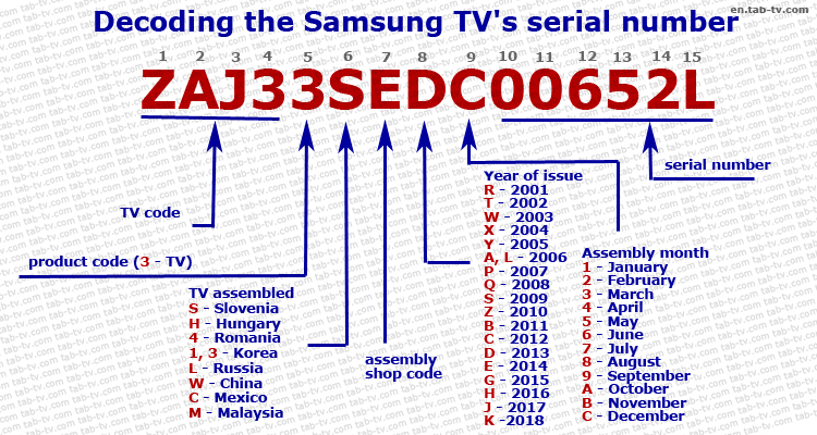 Samsung TV serial numbers decoder 2001-2020 and how to find explained | Tab- tv