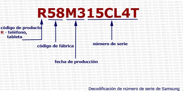 Samsung phone serial number 2001-2020 decode explained