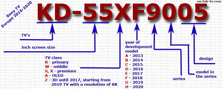 Sony TV model number example Europe