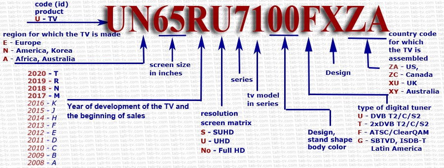 Identification of Samsung TVs by model number, explanation 2018-2020