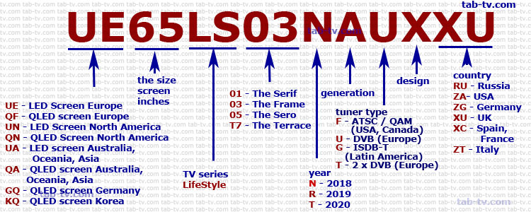 Samsung TV LifeStyle series, 2018-2020 decoding of model number