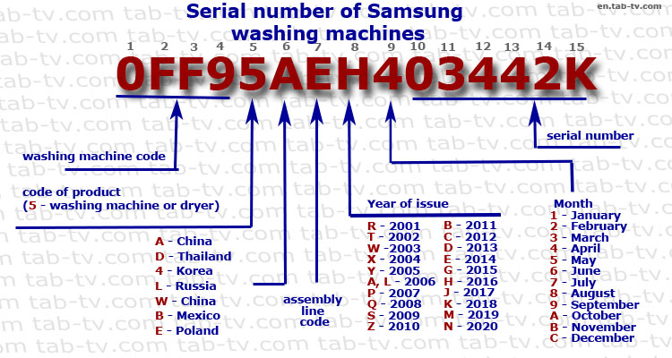 serial number Samsung washing machine decoder