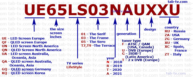 Samsung TV LifeStyle series, 2018-2021 mean explained
